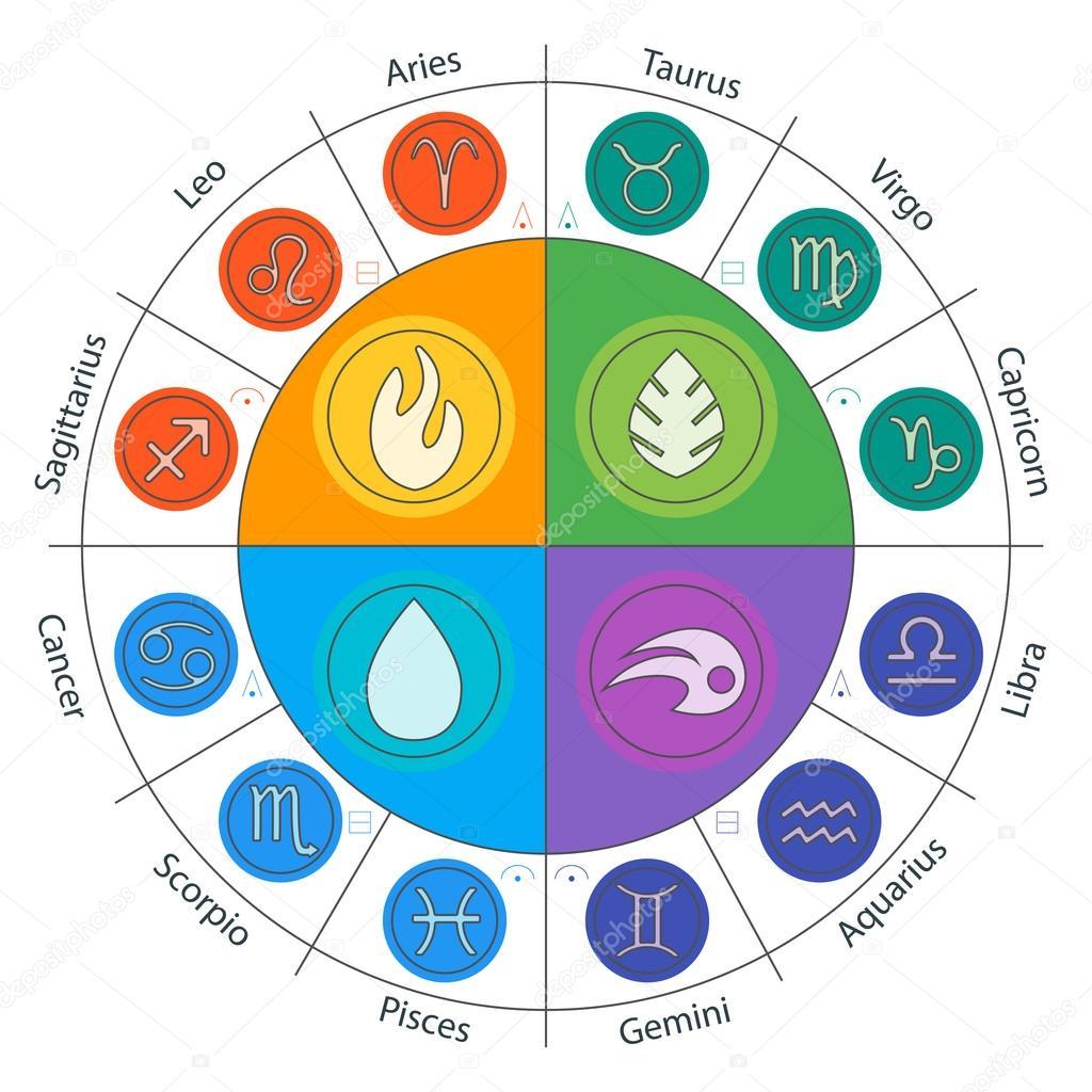 Zodiac Deutsch